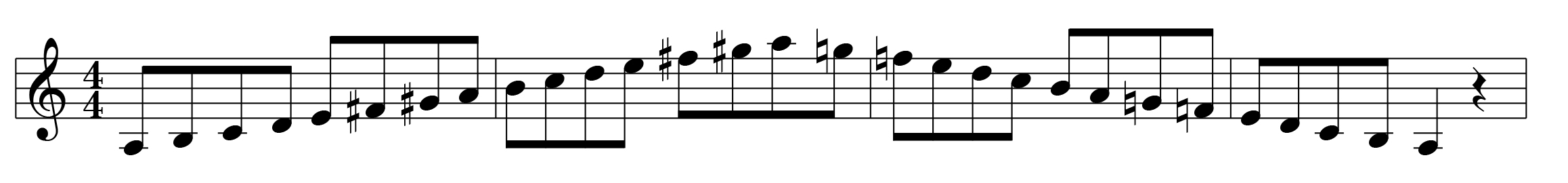 A Minor Melodic Scale Right Hand