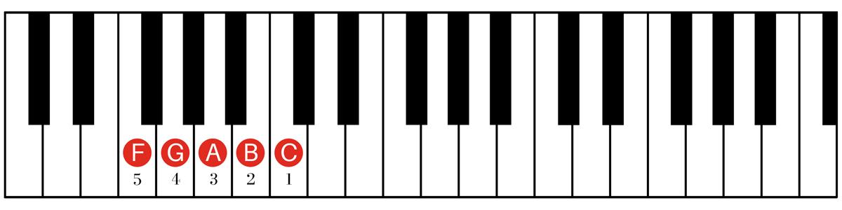 Five Finger Position - Left Hand