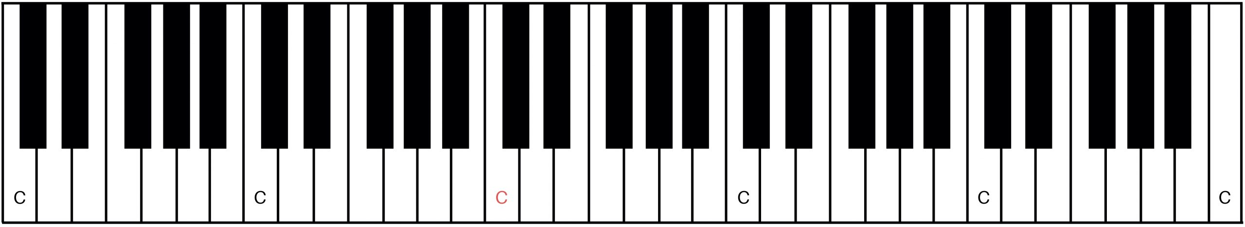 Keyboardist - Middle C on 5 Octave Keyboard